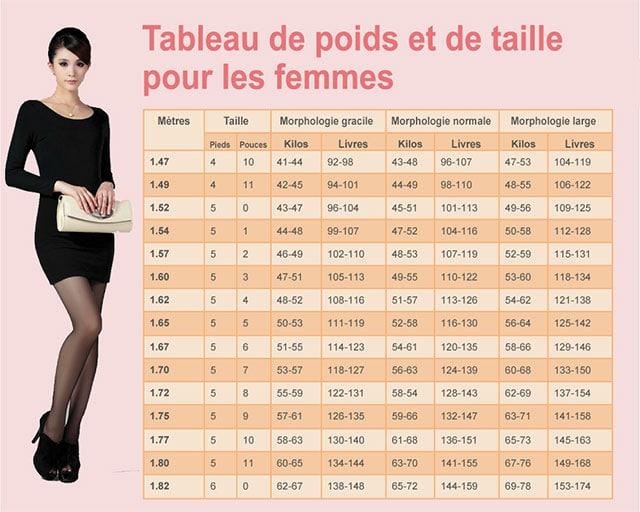 tableau de poids idéal femme